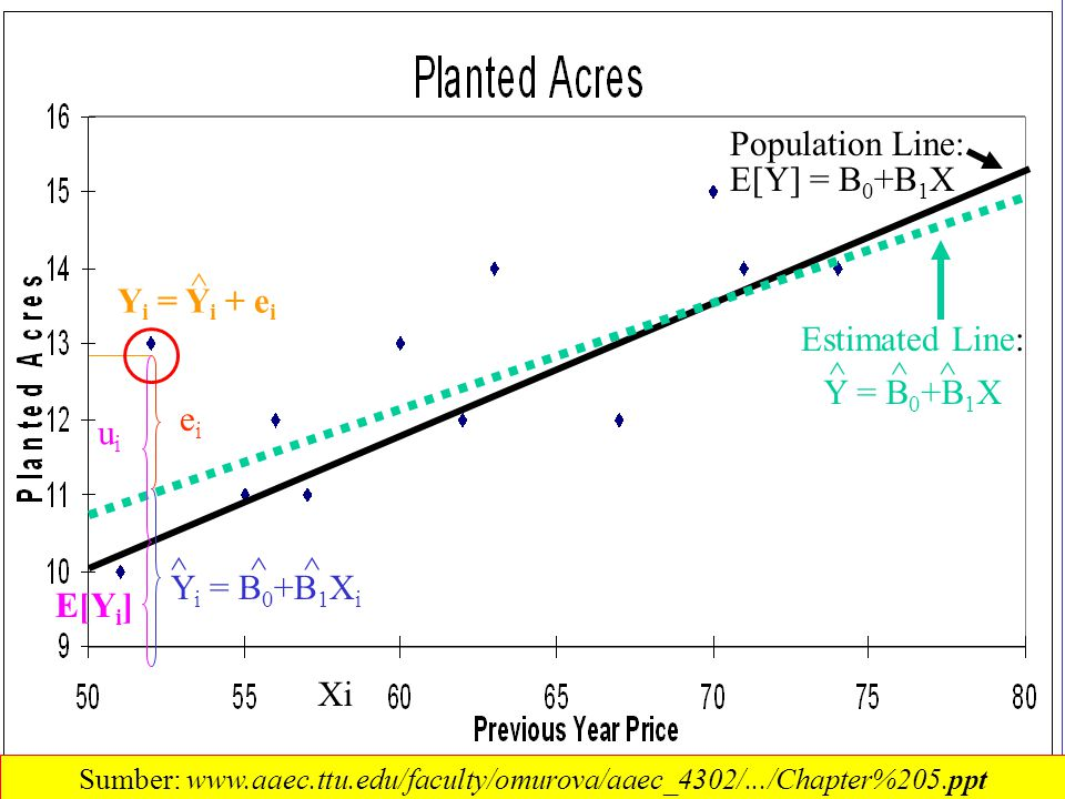 Population Line: E[Y] = B0+B1X ^ Yi = Yi + ei Estimated Line: ^ ^ ^